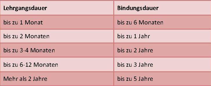 Bindedauer