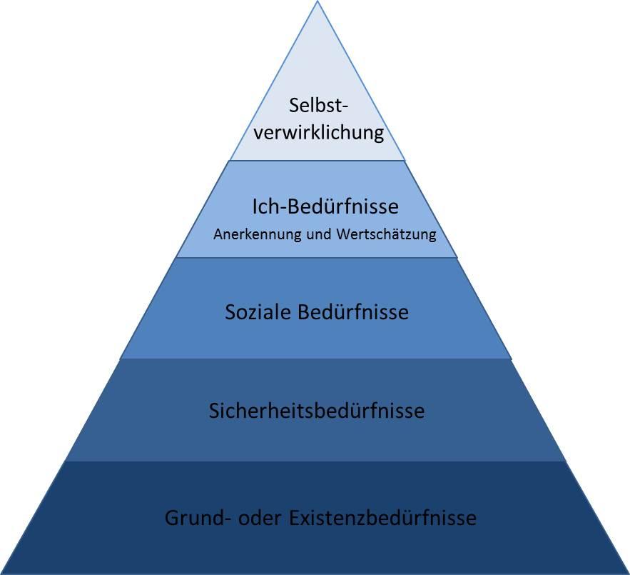 Bedürfnispyramide nach Maslow - eigene Darstellung