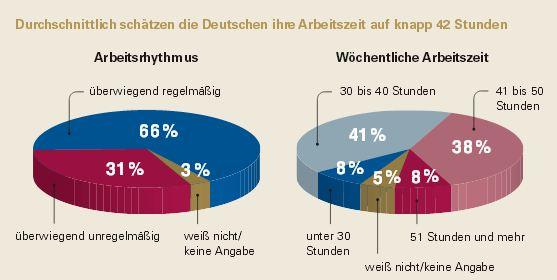Quelle: TK http://www.tk.de/centaurus/servlet/contentblob/590188/Datei/115474/TK_Studienband_zur_Stressumfrage.pdf