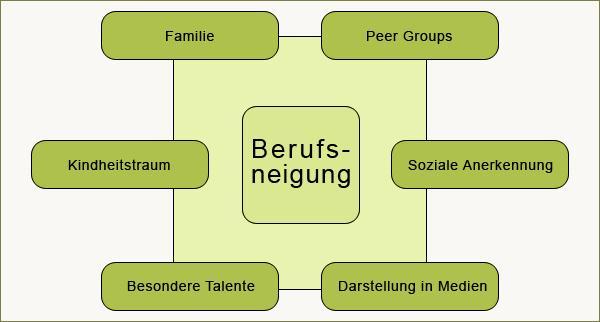 Quelle:kompetenzplus.de