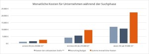 IT-Recruiting, Kosten der Suchphase, Quelle: 4Scotty