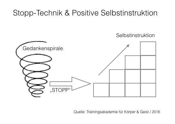 Stopp-Technik und positive Selbstinstruktion, Quelle: Trainingsakademie für Körper & Geist