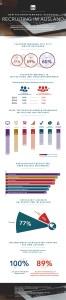 LinkedIn_Migration Study_Infografik