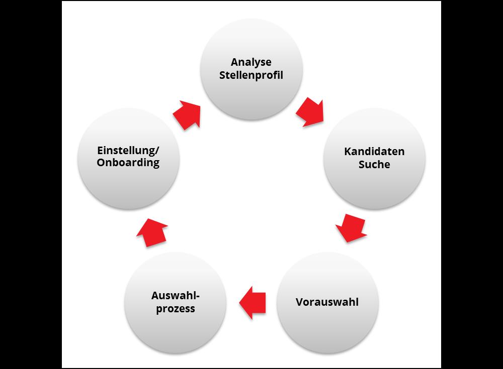 Personalagentur_Prozess_Unternehmen