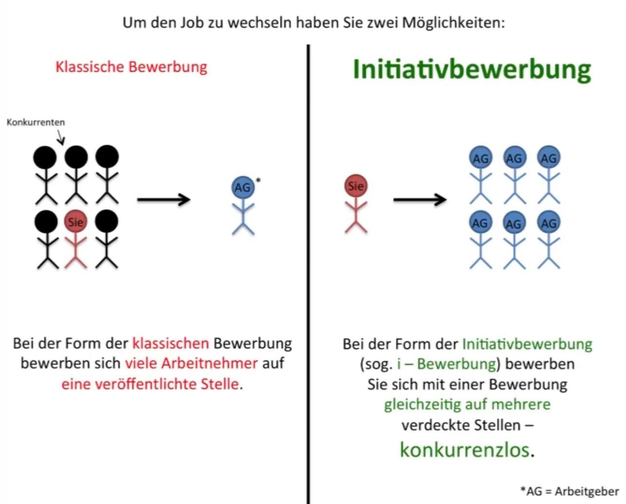 klassische vs. Initiativbewerbung, Quelle: I P S E R, Inter PERSONAL Service