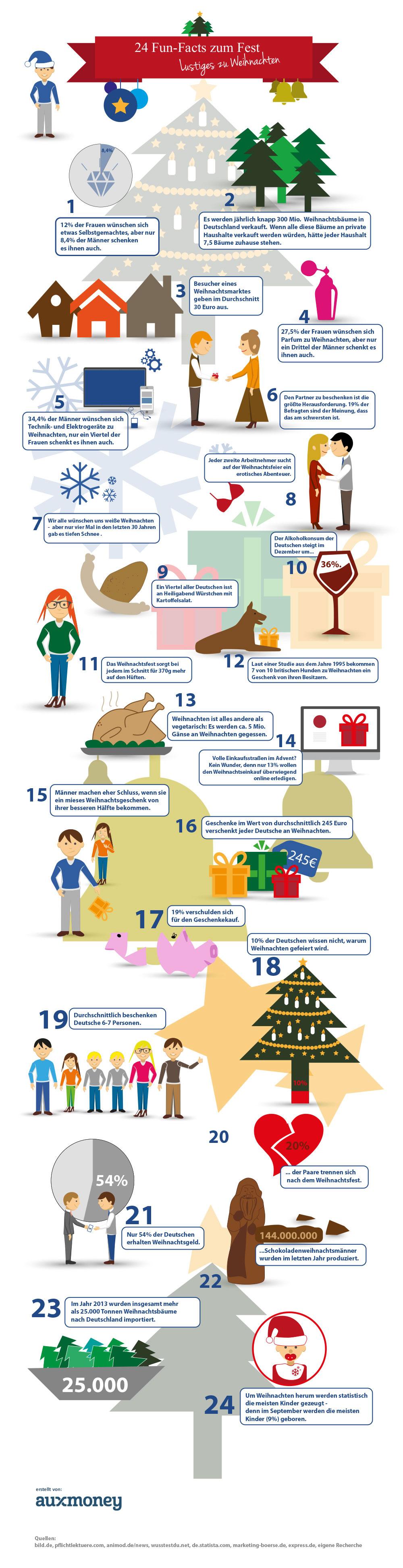 infografik_lustigeszuweihnachten